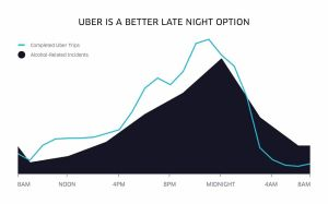 Uber makes it a lot easier to be responsible.